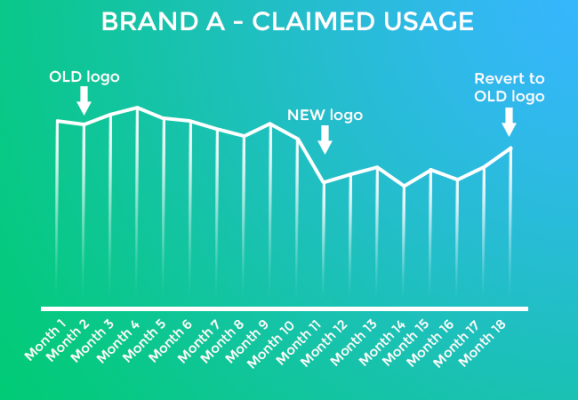 IT Brand A Claimed Usage Graph